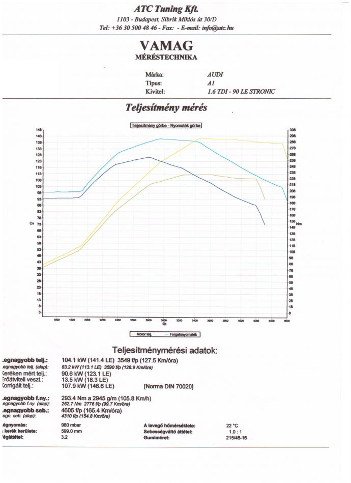 Audi A1 1.6 TDI Chiptuning Dyno Diagram