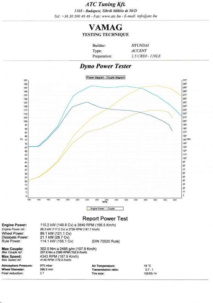 Hyundai Accent 1.5 CRDi - Chiptuning Dyno Diagram