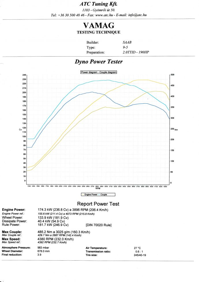 Saab 9-5 2.0TTiD Chiptuning Dyno Diagram