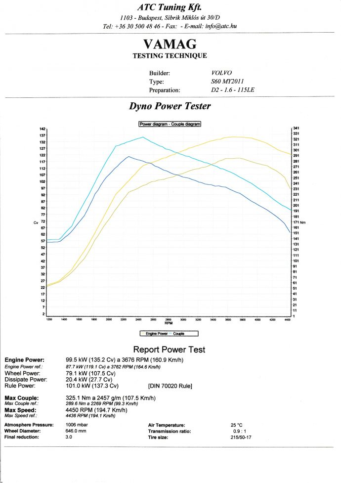 Volvo S60 D2 Chiptuning Dyno Diagram
